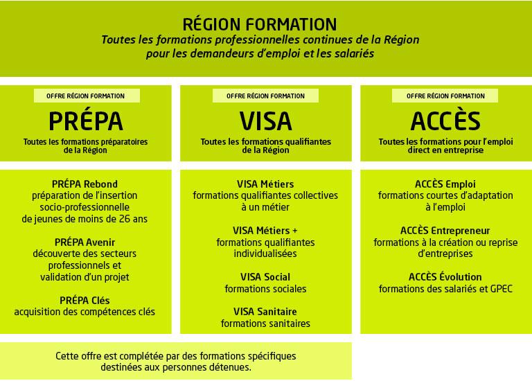 0a51e51af41 Les catalogues de formation - L offre régionale de formation ...